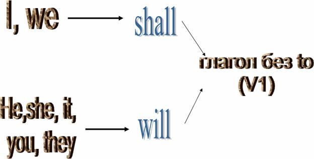 Lesson 2 Future Simple